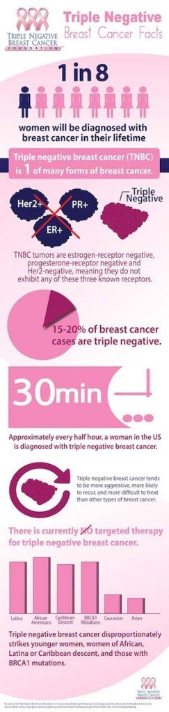 tnbc-infographic-large2